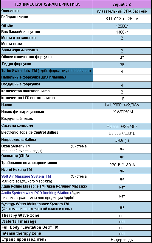Гидромассажный СПА бассейн Swimspa Aquatic2