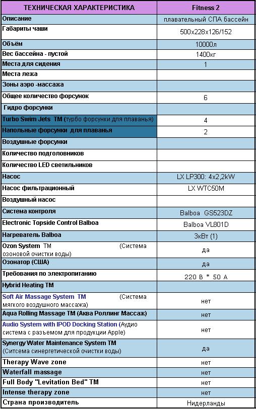 Гидромассажный СПА бассейн Swimspa Fitness2